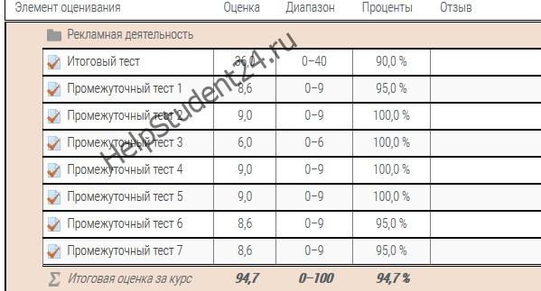 Росдистант тесты