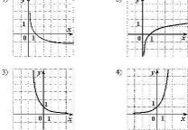 тест Синергия математика