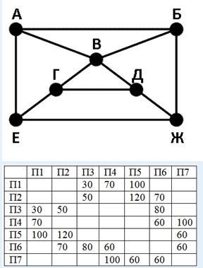 На рисунке схема платных дорог изображена в виде графа, в таблице содержатся сведения о стоимости проезда по каждому из участков этих дорог в рублях