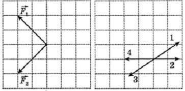 На тело в инерциальной системе отсчета действуют две силы. Какой из векторов, изображенных на правом рисунке, правильно указывает направление ускорения тела в этой системе отсчета