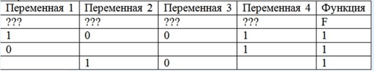 Определите, какому столбцу таблицы истинности соответствует каждая из переменных w, x, y, z.