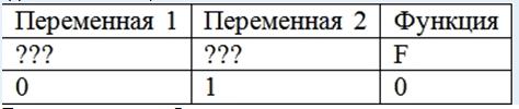 зависящее от двух переменных – x и y, и фрагмент таблицы истинности